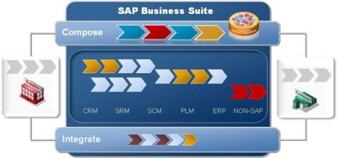 Amazon AWS certifié SAP Business Suite