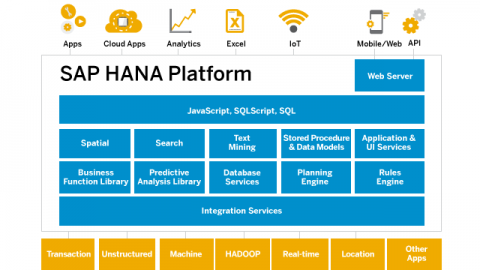 Tester gratuitement SAP HANA, express edition