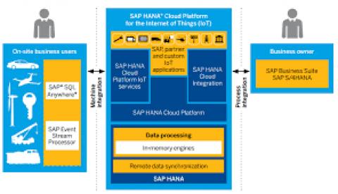 """SAP et Bosch s'associent dans """"l'internet des objets"""""""