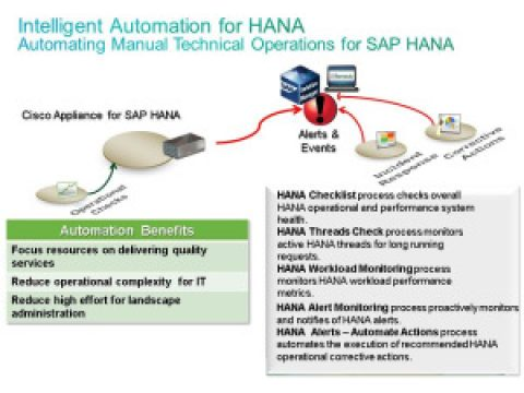 Cisco facilite l'administration de SAP HANA