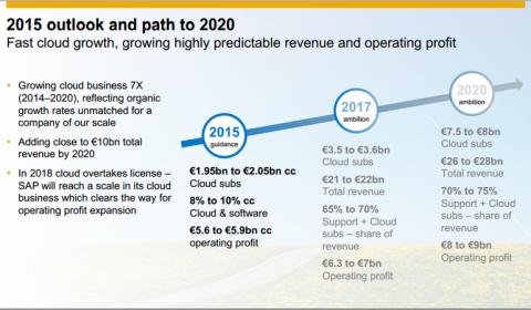 L'activité cloud de SAP décolle en France : +86%