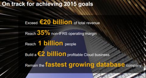 SAP augmente le prix de sa maintenance de 18 à 19%