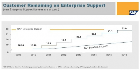 SAP Standard Support price rise: why now ?